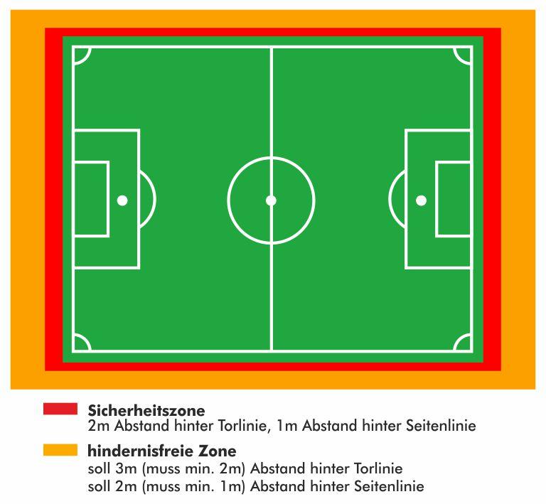 Fussballplatzzonen